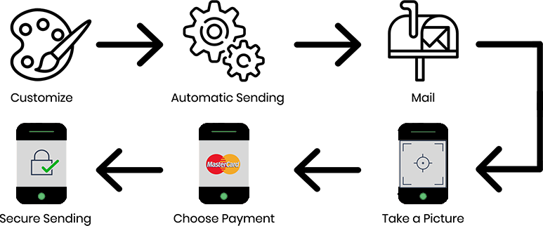 The picture above illustrates the streamlined patient payment process that Etactics and Papaya Payments have established. First, the practice or healthcare organization customizes how the want their invoice to look. Second, the patients establish automatic sending. Third, the invoice or statement gets mailed via USPS. Finally, all the patient will have to do is take a picture of their invoice or statement, select payment, and make quick and easy payment over the phone.