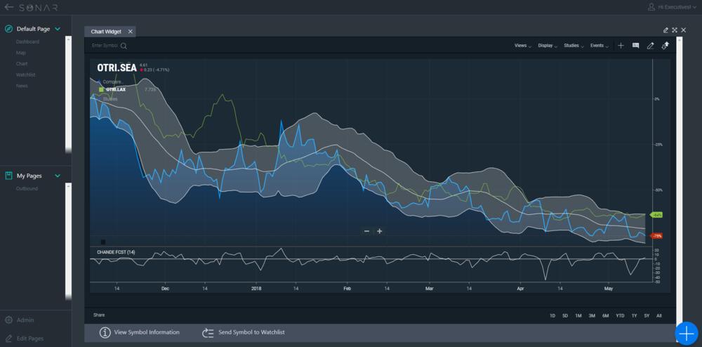 Sonar_Market_Comparison.png