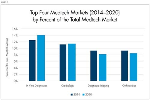 Top 4 Medtech Markets.jpg
