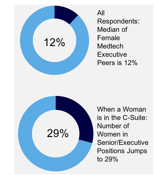 2018 Medtech Executive Women's Survey