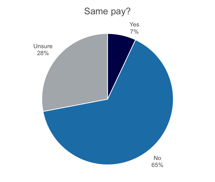 women in medtech - chart - same pay.png