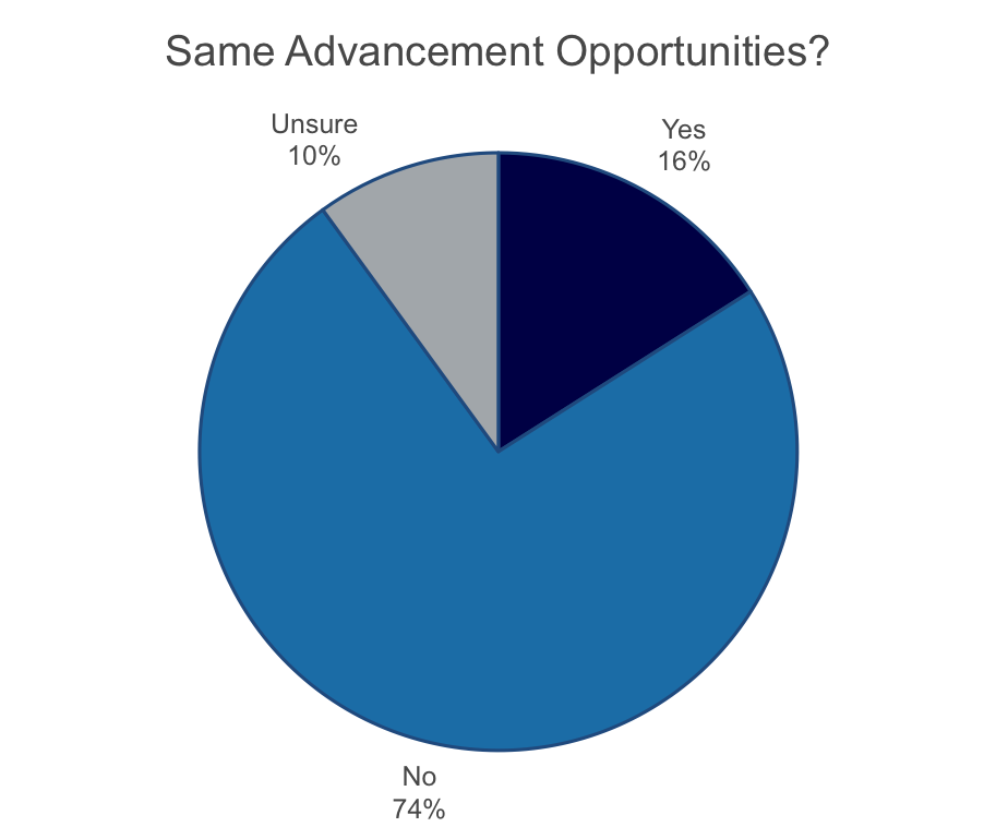 women in medtech - chart - same advancement.png