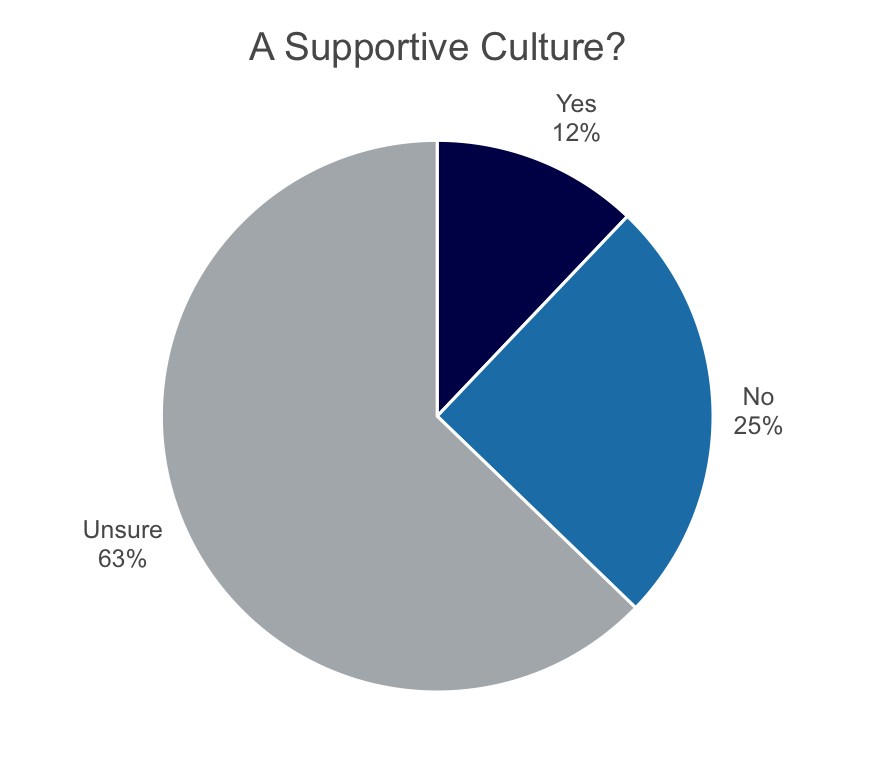 women in medtech - chart - supportive culture.png