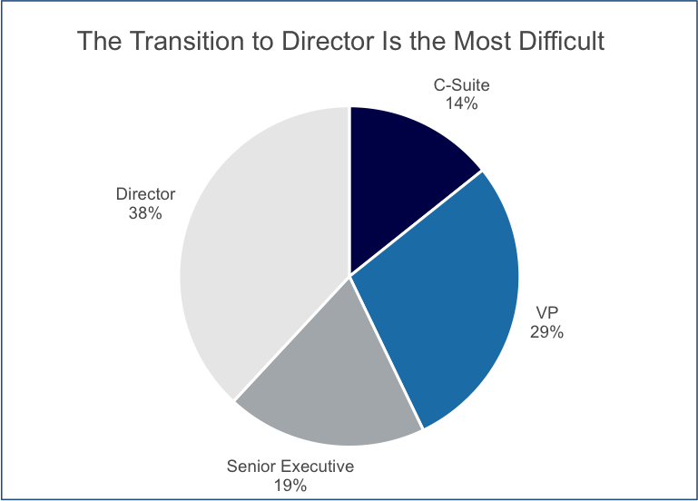 women in medtech - chart - director most difficult.png