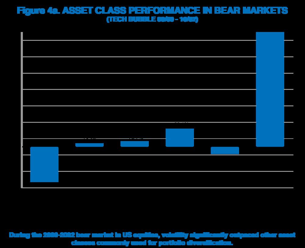Chart_4a_Asset Class Performace Bear Markets.png