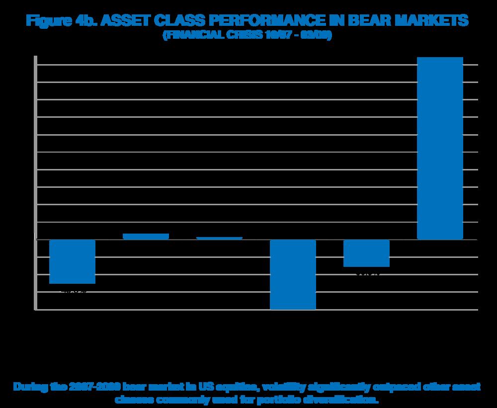 Chart_4b_Asset Class Performace Bear Markets copy.png