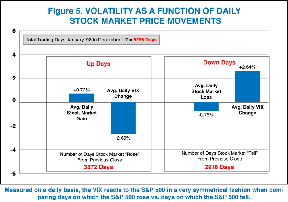 Chart_5_Volatility as a function of stock movement.png