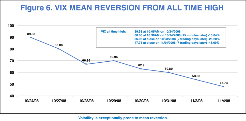 Chart_6_VIX Reversion.png