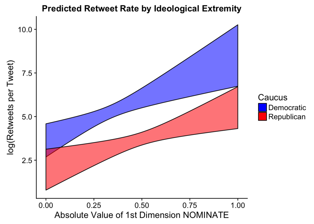 predicted-retweet-idealogy