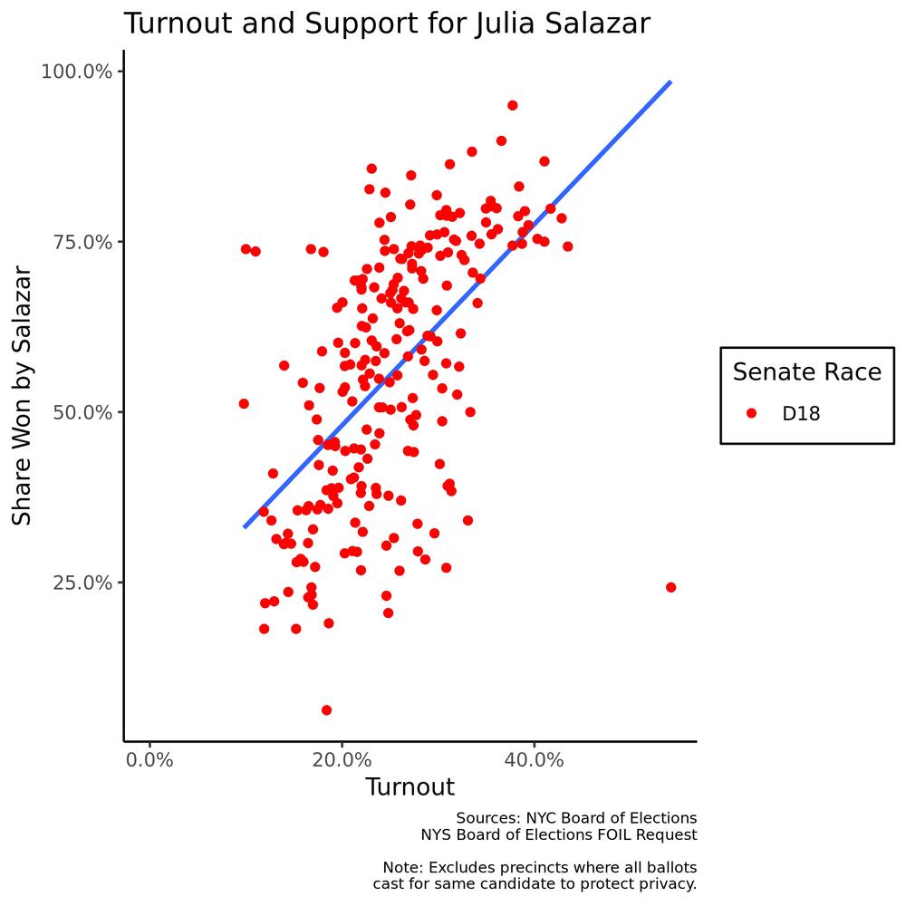 salazar_races_turnout.png