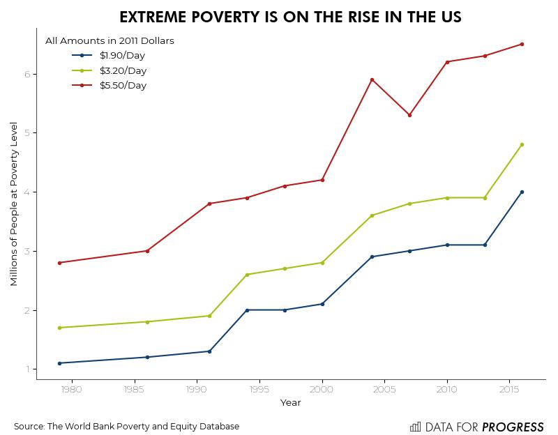 PovertyUSA.png