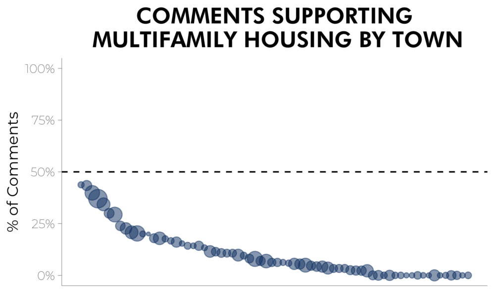 Figure 1. Distribution of Supportive Comments by Town.  Each circle represents one town in our sample; the size of the circle corresponds to the number of comments.