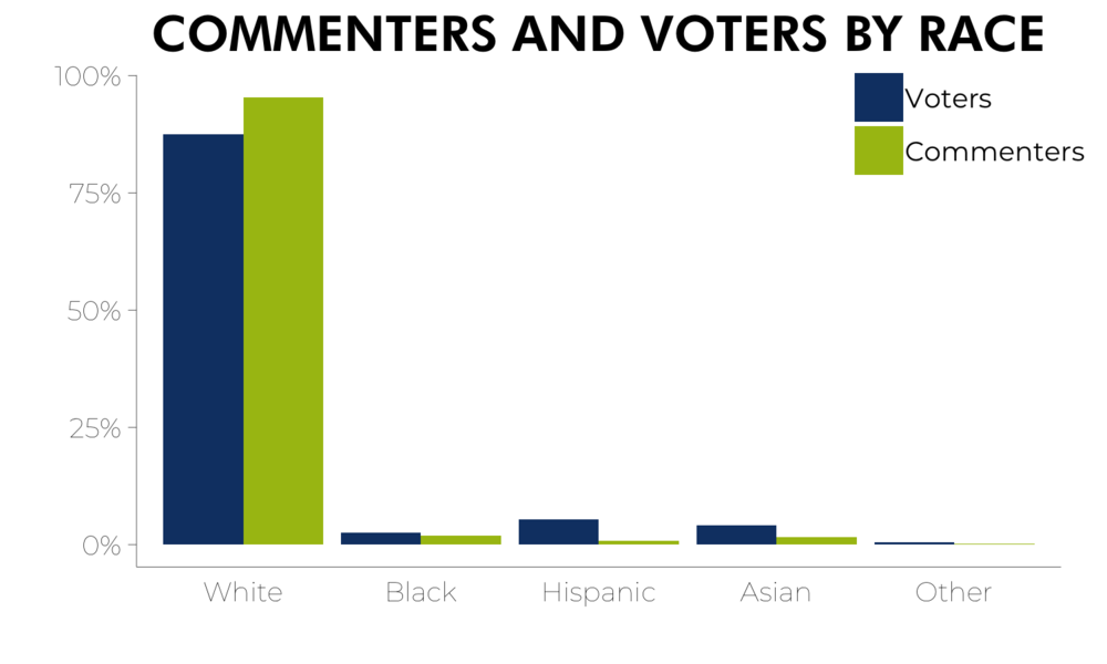 Figure 2. Distribution of commenters and voters by race. White voters are overrepresented at public meetings, while minority groups are underrepresented.