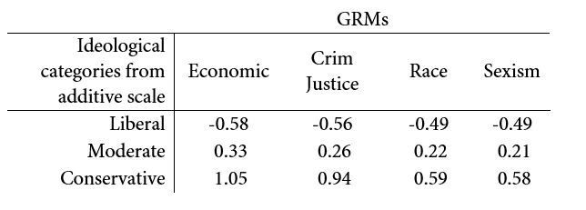 Figure A1. Mean values on graded response models at liberal, moderate, and conservative categories derived from additive models. Estimates weighted by population weights provided by DFP.