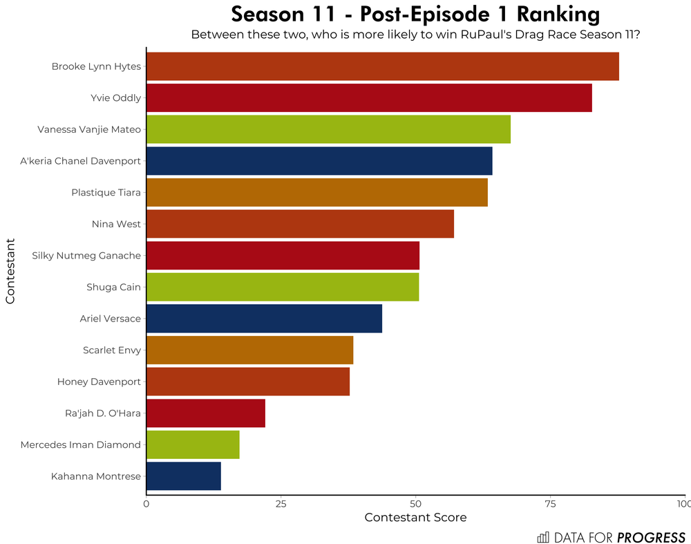 _s11e01ranking.png