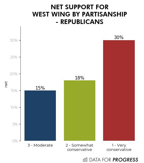 Partisanship - Republicans.png