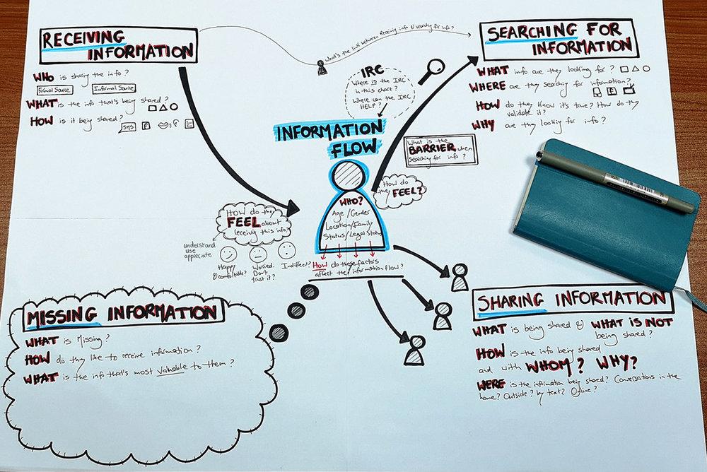 Information_flows_bigquestions.jpg