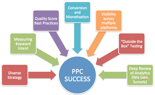 PPC-strategy-for-success-ppcmanagement-min.png