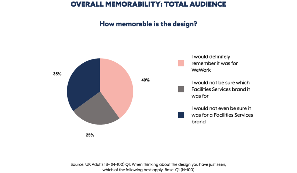 Memorability results for  WeWork  ad. Graph extracted from The Nod App.