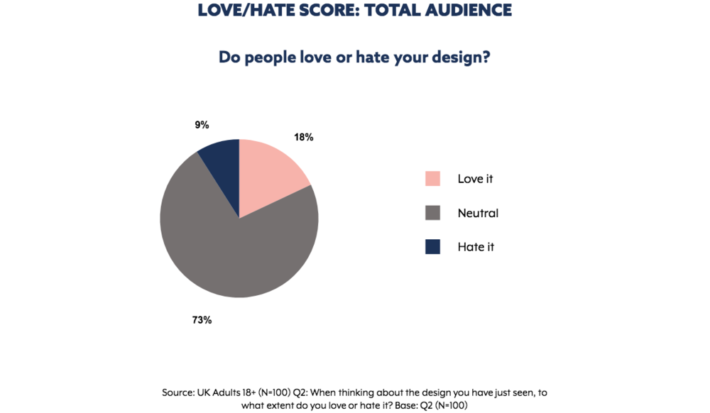 Love - Hate results for  Regus  ad. Graph extracted from The Nod App.