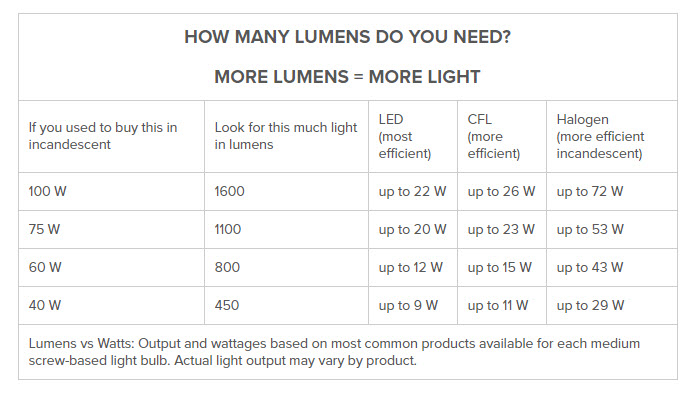 Source: https://www.lumens.com/how-tos-and-advice/light-bulb-facts.html