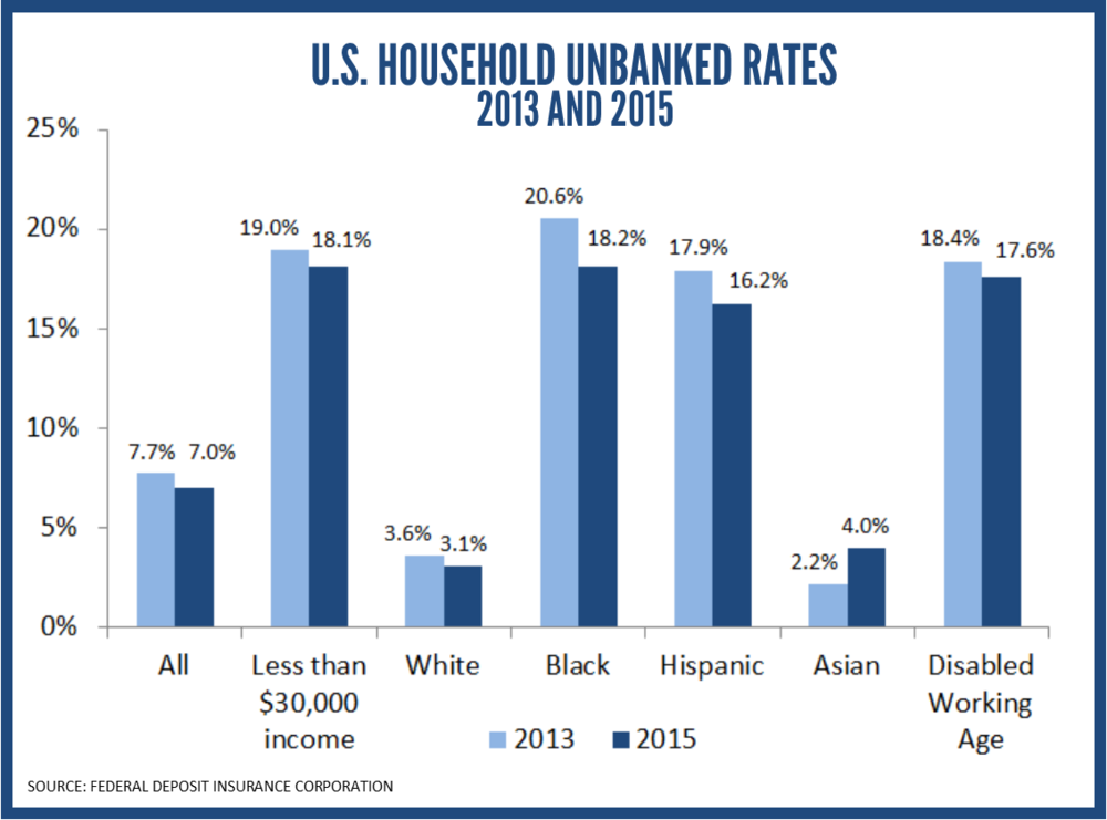 FDIC_US Household Unbanked Rates 2013 & 2015.png