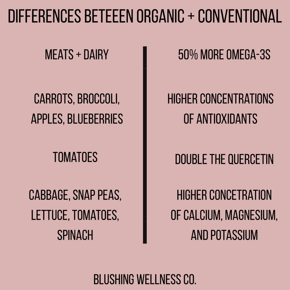 Organic vs Conventional Farming Practices.png