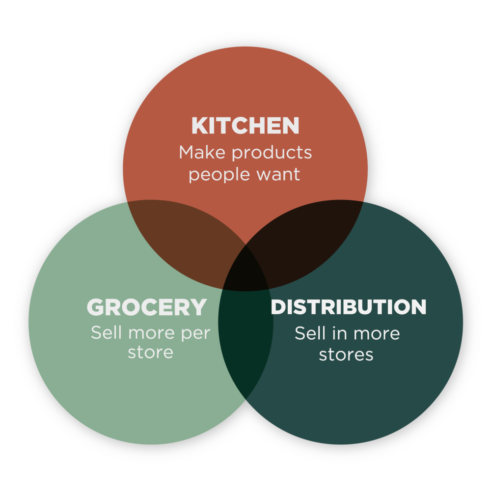 union-kitchen-ecosystem-diagram.png