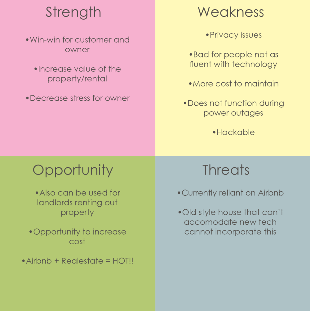 SWOT Analysis - Looking at problems and concerns this platform may have and how I can design around it.Having anything digital will mean having a hackable device. How can I counter this?