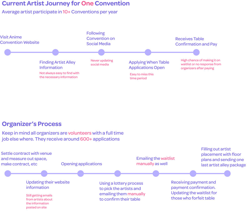 Current User Journey - Upon interviewing several artists and organizers, I drew their process.Key point learned: Artists want confirmation and organizers simply don't have the time.