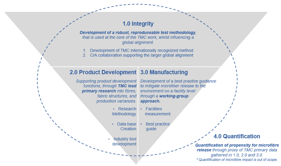 Project Pyramid- Work Page image.png