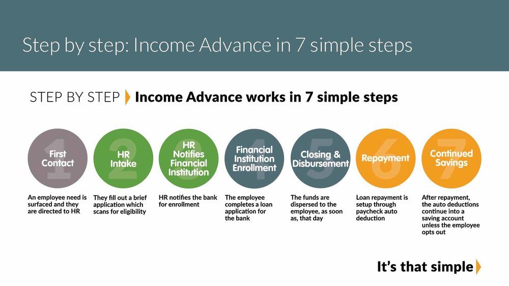 Income Advance Pitch to Leadership_Page_09.jpg