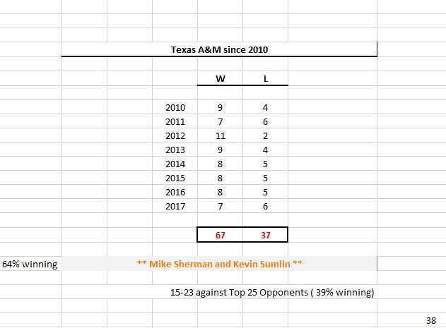 After further review - Did Texas A&M Athletics Director Scott ...