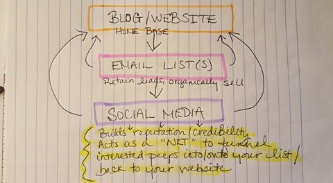 website-to-social-media-diagram-right-side-up.jpg