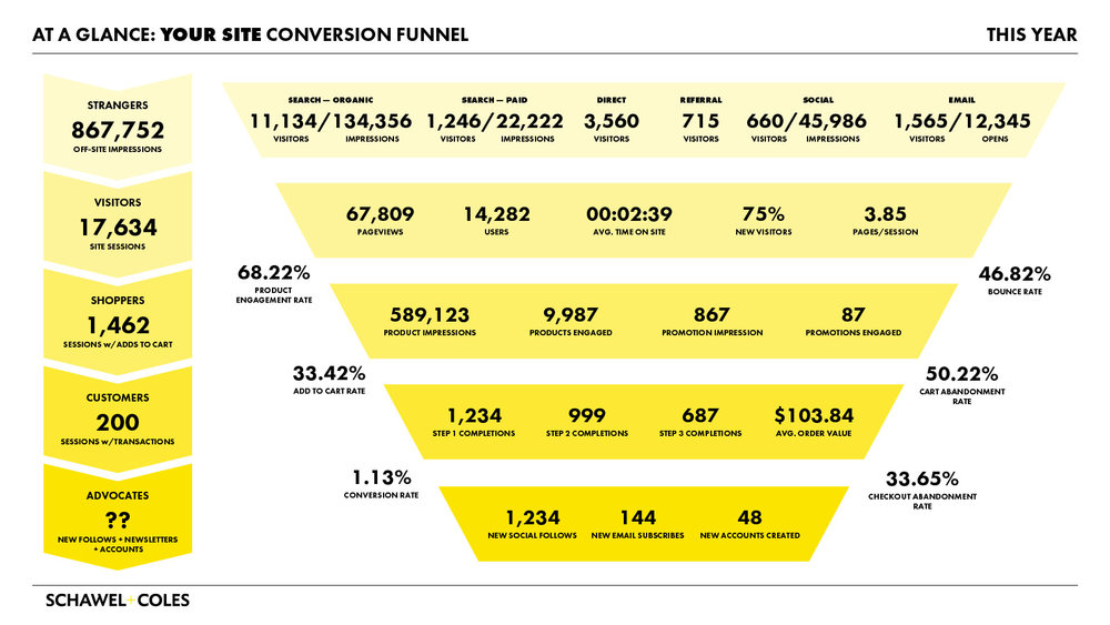 The Modern E-Commerce Funnel