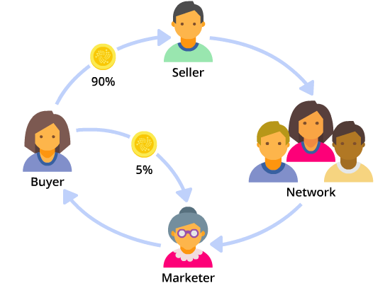 Earn.  - Sellers aren't the only ones who earn money on Metamesh. If one of your followers buys an item through a post that you shared, you will earn a commission once the sale is complete. Metamesh is the first online marketplace that lets you earn money directly from your social following!