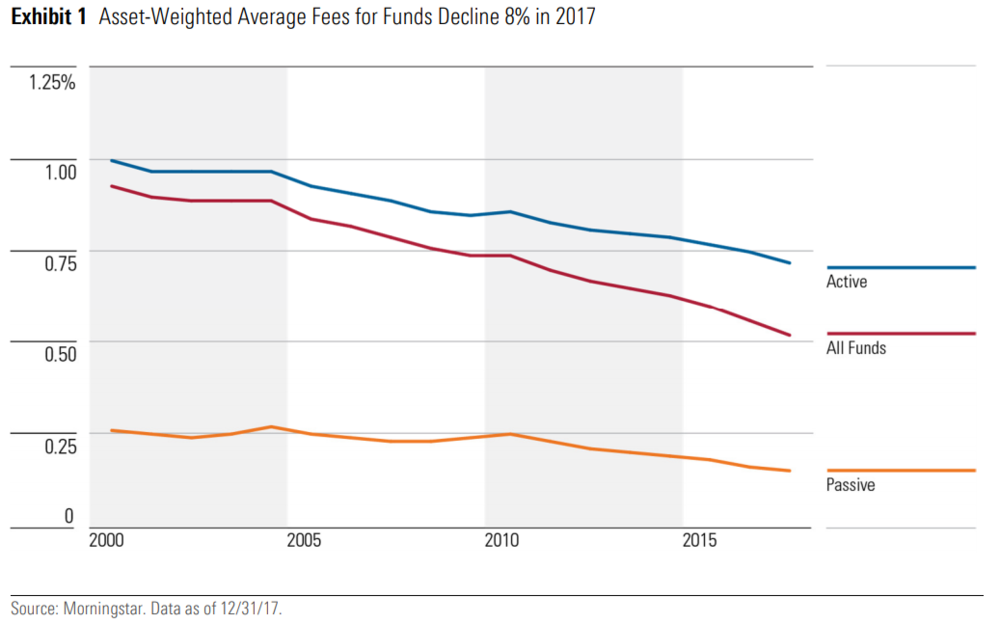 Morningstar US Fund Fee StudyApr 2018.PNG