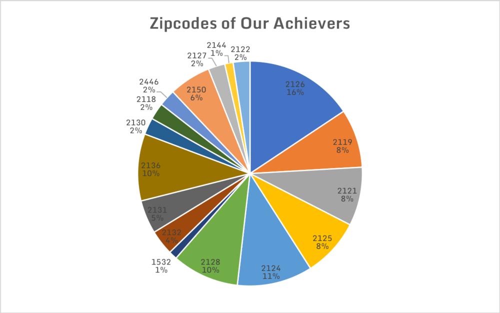 zipcode.png