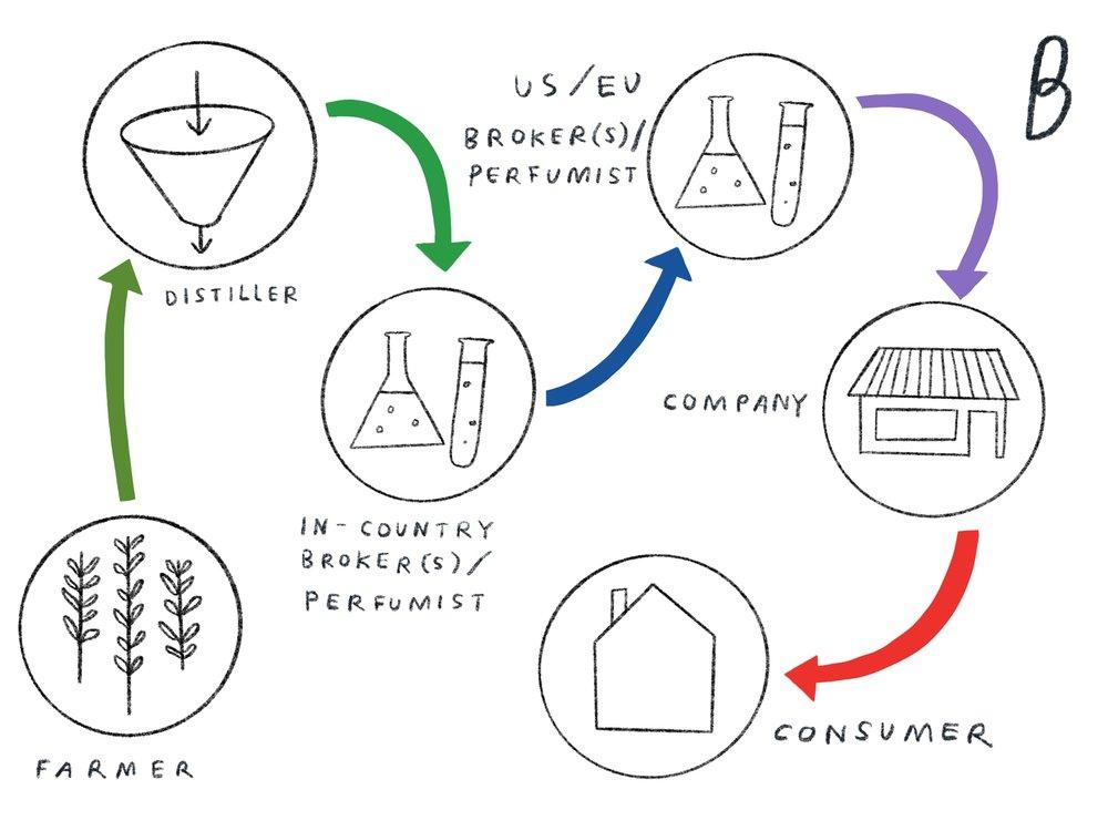 Farmer > Distiller > In-Country Broker > US/EU Broker > Company > Consumer
