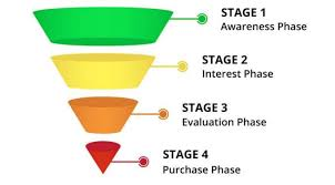 Simple sales funnel.jpg