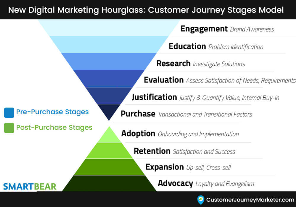 New-Customer-Journey-Stages-Marketing-Funnel-Hourglass-Gary-DeAsi-1-1000x700.jpg