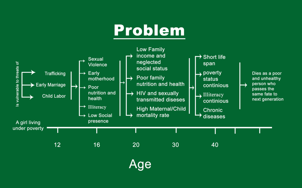 Problem Chart -   CLICK TO ENLARGE