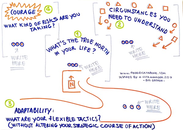 Coaching Sketchnote example by F Tabone 1