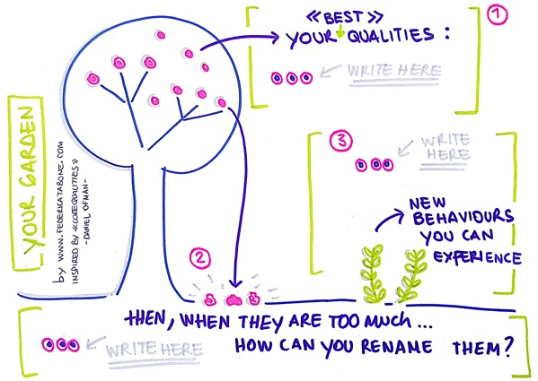 Coaching Sketchnote example by F Tabone 2