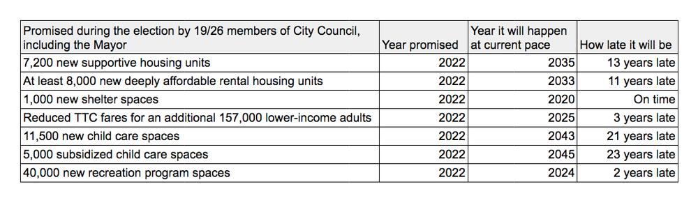 Taken from the Social Planning Toronto Report:  A City Left Behind [PDF]