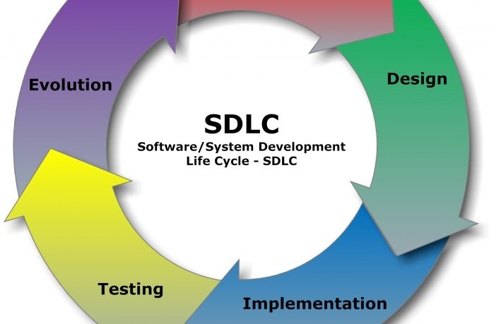 SDLC Software Development Lifecycle in Software and Systems Development