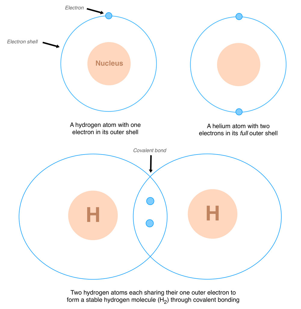 Article Water Ice And Life On Earth Pierian Puddle Description Oxygen Molecule Orbitals Diagramjpg Figure 1 Comparison Of Hydrogen Helium Atomic Structure Covalent Bonding In Molecules