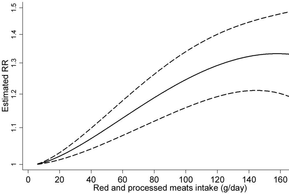 Chan et al, PLoS One 2011. Y-axis = relative risk (i.e. 1.1 = 10% higher risk). X-axis = grams of meat per day.