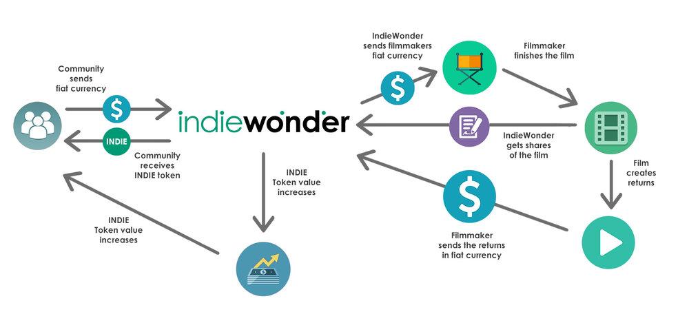 IndieWonder Diagram.jpg