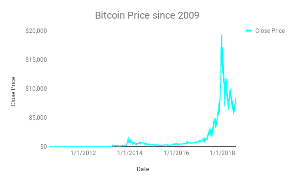 Bitcoin Price since 2009-3.png